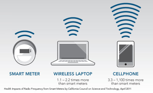"Illustration: devices emitting radio waves. Text: ""Smart Meter. Wireless Laptop: 1.1 – 2.2 times more than smart meters. Cellphone: 3.3 – 1,100 times more than smart meters. Health Impacts of Radio Frequency from Smart Meters by California Council on Science and Technology, April 2011."""