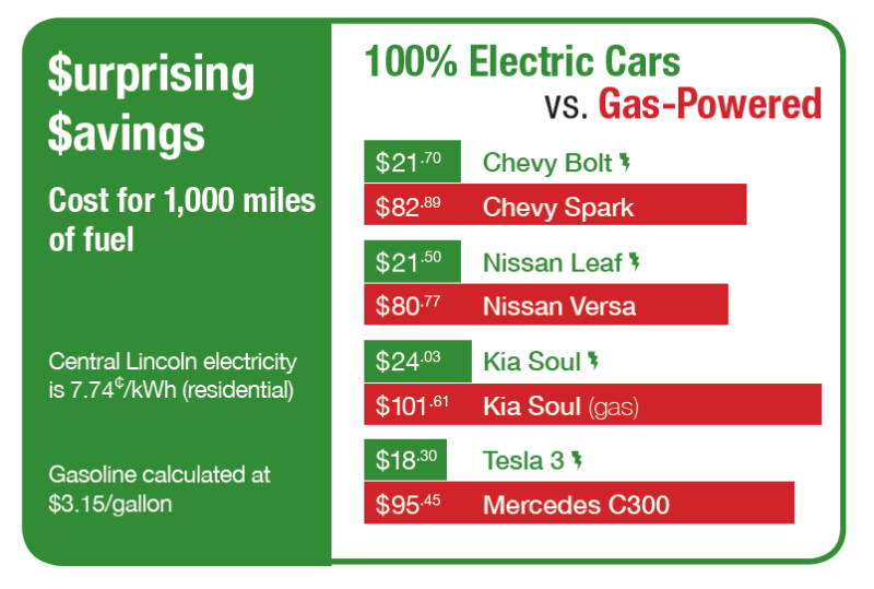 graph showing the cost for 1,000 miles of fuel (gas powered verses electric powered cars)