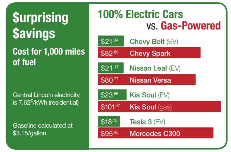 Surprising Savings. Cost for 1,000 miles of fuel. Central Lincoln electricity is 7.62 cents per kWh (residential). Gasoline is calculated at $3.15/gallon. 100% Electric Cars vs. Gas-Powered. Chevy Bolt (EV): $21.34. Chevy Spark: $82.89. Nissan Leaf (EV): $21.17. Nissan Versa: $80.77. Kia Soul (EV): $23.66. Kia Soul (gas): $101.61. Tesla 3 (EV): $18.10. Mercedes C300: $95.45.